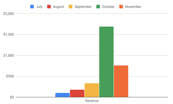 Revenue from website