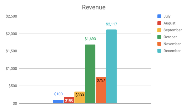 Revenue from the website