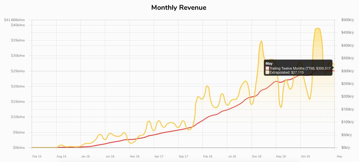 Revenue chart for Remote OK job board